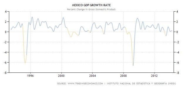 mex gdp growth rate