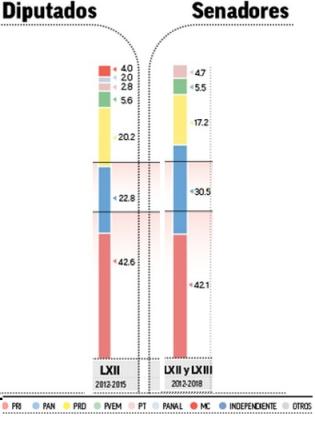 congreso partidos porcentaje