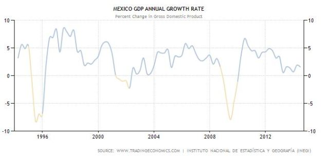 gdp rate