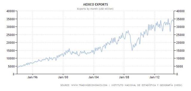 mex exports