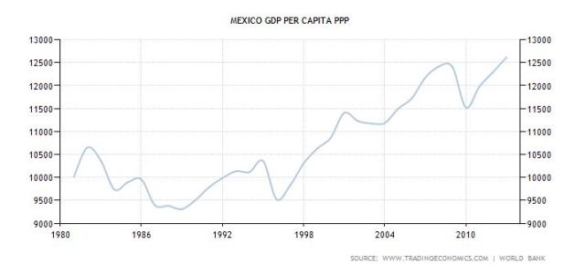 mex per capita gdp ppp