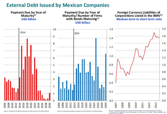mex corp debt