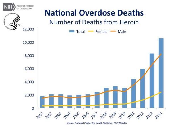 cdc-us-overdose-deaths-2014_jr-5