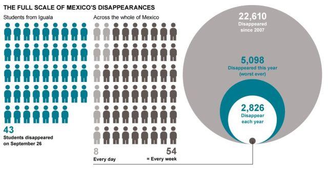 disappearedmexico
